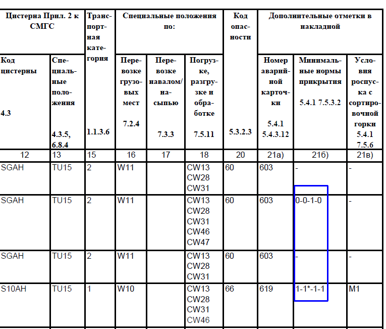 Wskazanie minimalnej liczby wagonów ochronnych w Wykazie Towarów Niebezpiecznych w Załączniku 2 do SMGS